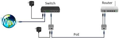 power over ethernet poe adapter steps pictures description