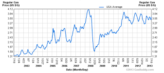 Gas Prices By President Chart Gas Prices Up Under Obama But Had Just Taken Epic Fall
