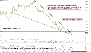 Are Short Term Interest Rates Bottoming Heres A Low Risk