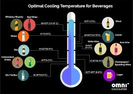 Proper Food Cooling Chart Chilled Drink Calculator How Long To Wait Omni