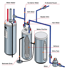 New Water Softener Water Softeners
