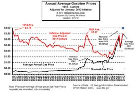 2012 Gas Prices Chart Gullibility Energy Hype 1 Gasoline Price Is Too High
