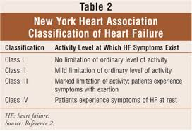 Nyha Classification Chart A Pharmacists Guide For Systolic Heart Failure