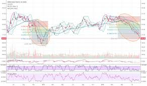 Gld Quote Magnificent GLD Stock Price And Chart TradingView