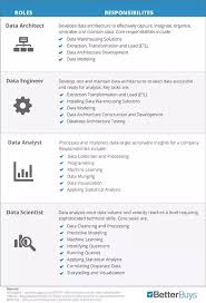 data architect a data architect is the go to person for data management especially when dealing with any number of disparate data sources data warehouse analyst job description