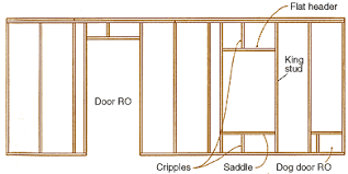 how to frame a garage doorAnatomy of a StudFramed Wall  Fine Homebuilding