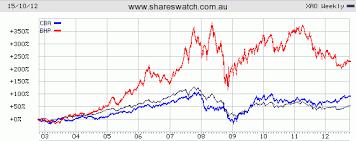 43 Efficient Asx Price History Chart