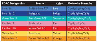 Fdc Color Chart Fd C Yellow 6 Food Dye Food Dye Color Chart Fda Approved Food Colors Buy Yellow 6 Food Dye Food Dye Color Chart Fda Approved Food Colors Product On