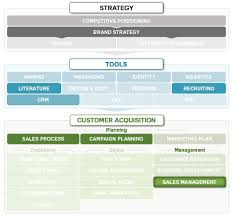 Sales Management Strategy Marketing Mo