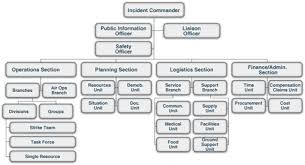 Incident Command Structure Flow Chart Nims Ics Flow Chart Bedowntowndaytona Com