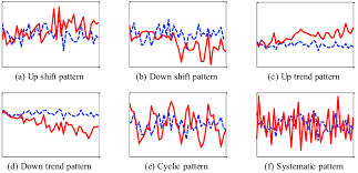 Six Abnormal Control Chart Patterns Download Scientific