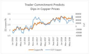 Trade War Could Send Copper Rallying 15 Anthony Planas