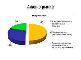 Как сделать курсовую на тему анализ рынка vitraj miracol ru Как сделать курсовую на тему анализ рынка