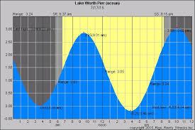 Mastering The Tide Louisiana Fishing Blog
