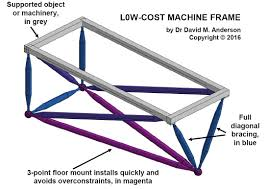 case study exle 2 low cost machine frame to support an object or machinery