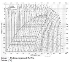 R11 Refrigerant Chart R12 Refrigerant Pressure Enthalpy Chart Bedowntowndaytona Com
