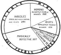 Degrees Of Mental Retardation Chart
