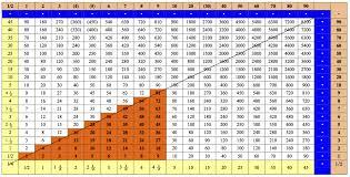 65 Multiplication Chart 35
