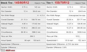Mrf Tyre Pressure Chart Upgraded Tyres Fuel Efficiency Improved Team Bhp