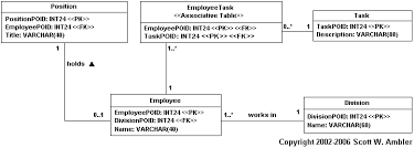 Relational Databases Example Mapping Objects To Relational Databases O R Mapping In Detail