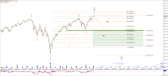 S P 500 Expectations For The Forthcoming Correction