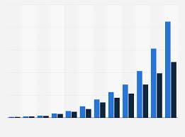 Flash Memory Capacity Chart Global Data Storage Supply And Demand 2009 2020 Statista