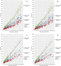 Bone Age Chart A Simple Method For Bone Age Assessment The Capitohamate