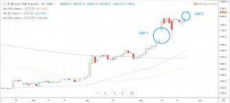 Cme Bitcoin Futures Chart Analyst Suggest That Bitcoin Btc Might Be Heading Into A