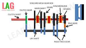 synchromesh gear box (हिन्दी ) ! learn and grow youtube gearbox diagram for 04 sierra 1500 at Gear Box Diagram