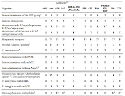 11 Tables The Cds Antibiotic Susceptibility Test