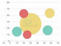Highcharts Bubble Charts
