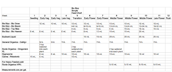 Roots Organic Feeding Chart 45 Unique Biobizz Schedule