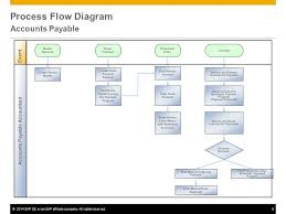 Accounts Payable Process Flow Chart Ppt Accounts Payable Sap Best Practices Ppt Video Online Download