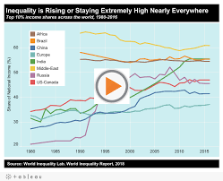 Global Inequality Inequality Org