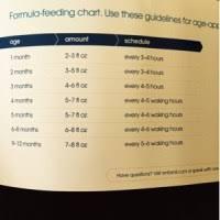 Baby Feeding Chart Oz Similac Feeding Chart