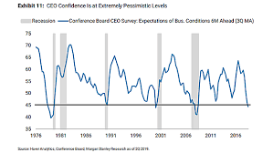 Ceo Confidence Index Chart