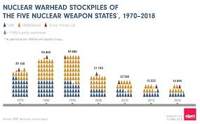 Dark Cloud 2 Weapon Chart The State Of The Worlds Nuclear Arsenal In 3 Charts World