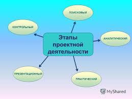 Презентация на тему ПРОЕКТНАЯ ДЕЯТЕЛЬНОСТЬ МЛАДШИХ ШКОЛЬНИКОВ  7 Этапы проектной деятельности ПОИСКОВЫЙ ПРЕЗЕНТАЦИОННЫЙ ПРАКТИЧЕСКИЙ АНАЛИТИЧЕСКИЙ КОНТРОЛЬНЫЙ