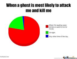 Pie Chart Meme Maker Ghost Pie Chart By Derpina Chan Meme Center