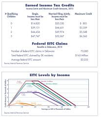 Earned Income Child Tax Credit Chart Earned Income Tax Credit Bill Would Lift Delawareans Out Of