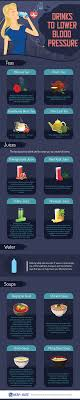 Juice Cure Chart Teas And Other Drinks To Lower Blood Pressure Resperate Blog
