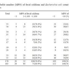 Mpn Chart For Coliforms Most Probable Number Mpn Of Fecal Coliform And Escherichia