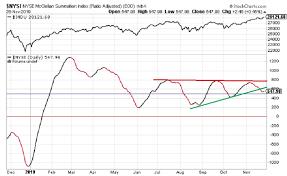 Nysi Chart Rasi Index Breaks Below Two Technical Patterns Eresearch