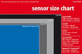 Sensor Size Comparison Leica X1 Sigma Dp2 Olympus E P1