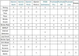 Garmin Fenix Comparison Chart Bedowntowndaytona Com