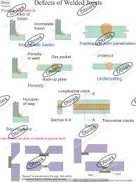 Engineering Educational Charts Dbios
