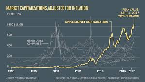 1995 Stock Market Chart How Apples Market Value Stacks Up Vs Past Mega Stocks