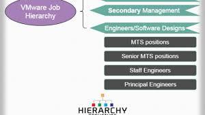 Tech Mahindra Designation Hierarchy Vmware Job Hierarchy Structure Vmware Job Levels