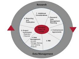 Investigator An Practices Research Management Data 's To Guide wwnrHdg4q