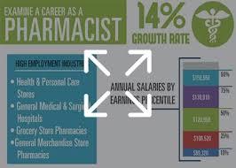 Pharmacology Programs Graduate Schools